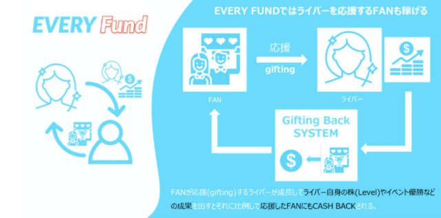 EVERY Fundの説明画像